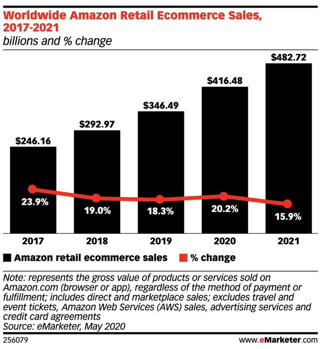 Amazon eMarketer e-commerce
